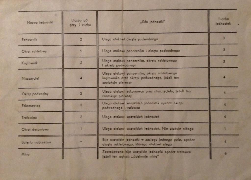 gra Manewry Morskie tabela walki-zdjęcie oryginału